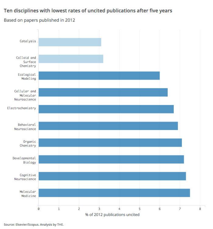Uma análise sobre pesquisas acadêmicas não citadas 1