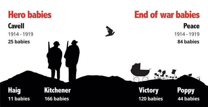 Infográfico mostra os nomes que foram inspirados por heróis da Primeira Guerra Mundial