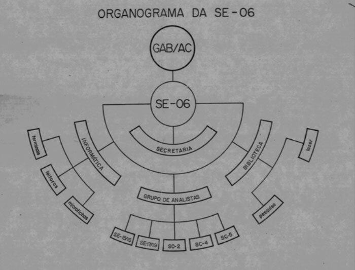 Documento apresenta organograma do SNI