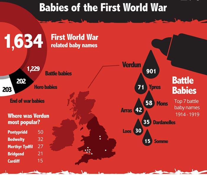 Infográfico mostra que eventos da Primeira Guerra Mundial inspiraram os nomes de bebês britânicos.