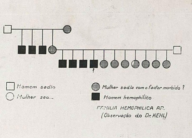 Os genes indesejados: os debates sobre a esterilização eugênica no Brasil 1